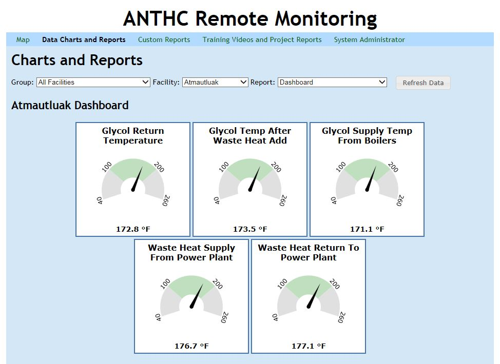 A remote monitoring dashboard that can be accessed from a computer anywhere, showing the water treatment plant statistics.